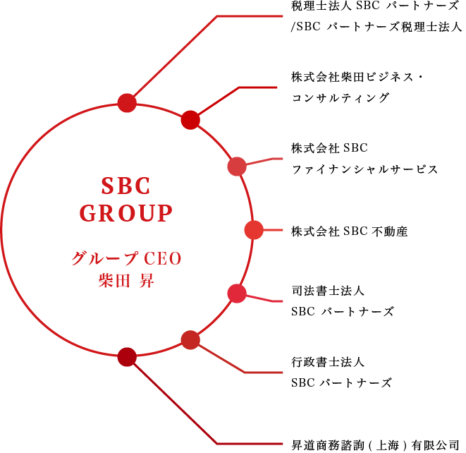 sbc-group